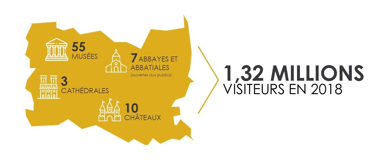 IMAGE-Chiffres-cles-2018-patrimoine-culturel-oise-tourisme-pro