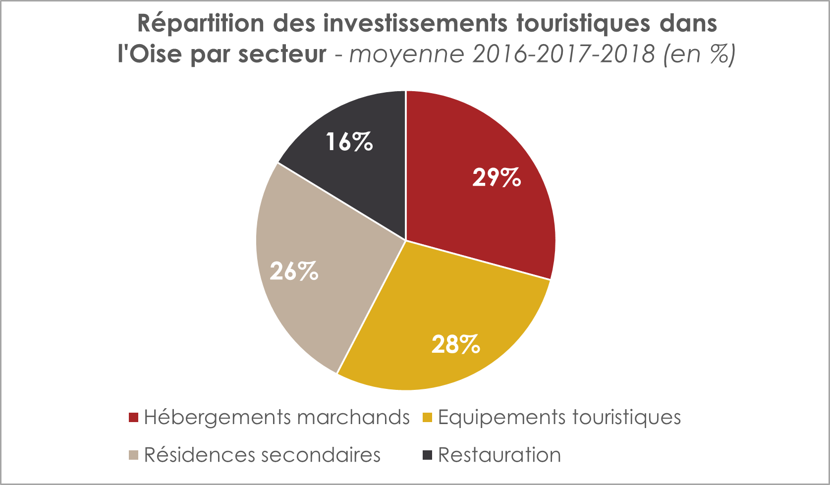 repartition-investissements-touristiques-par-secteur-oise-tourisme