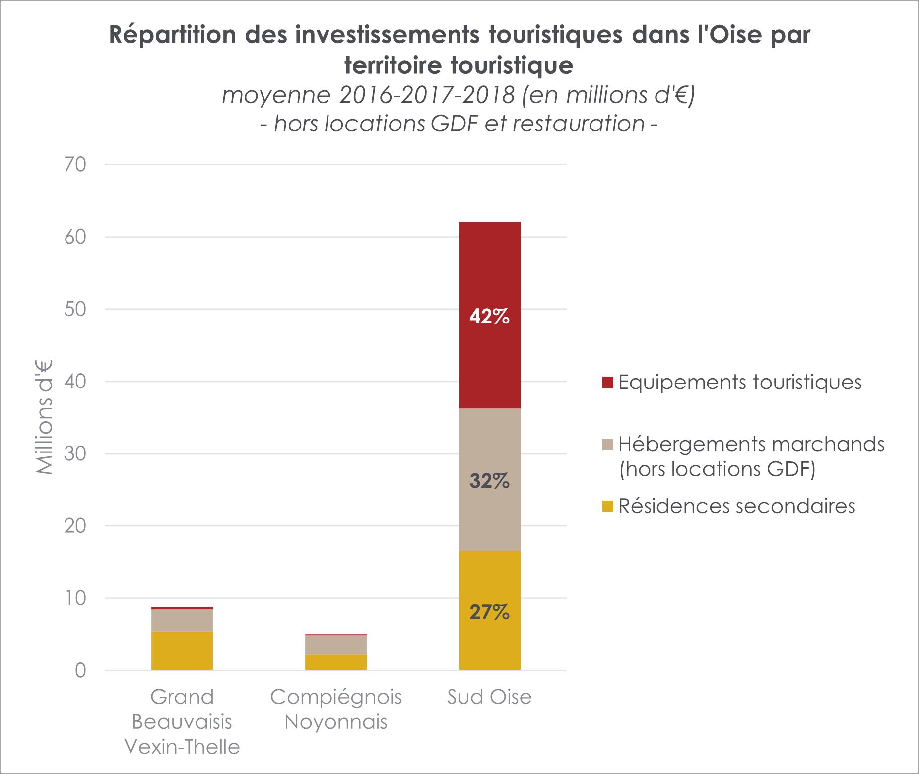 repartition-investissements-touristiques-par-territoire-oise-tourisme