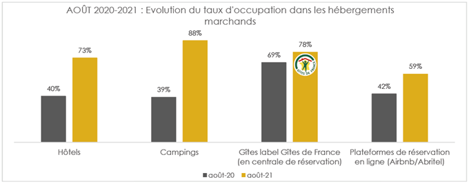 chiffres-frequentation-occupation-oise-aout-2021