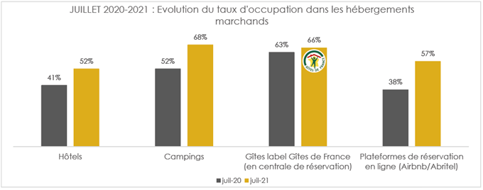 chiffres-frequentation-occupation-oise-juillet-2021