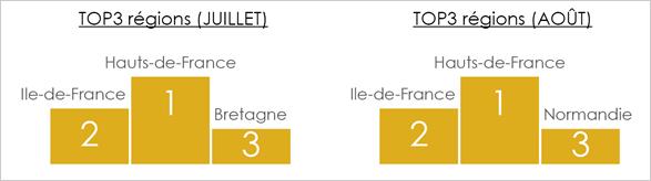 top-classement-regions-ete-2021-chiffres-juillet-aout